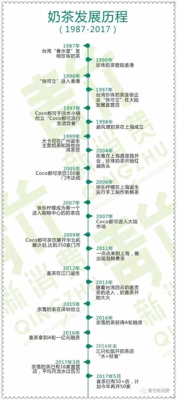 奶茶行业发展史图